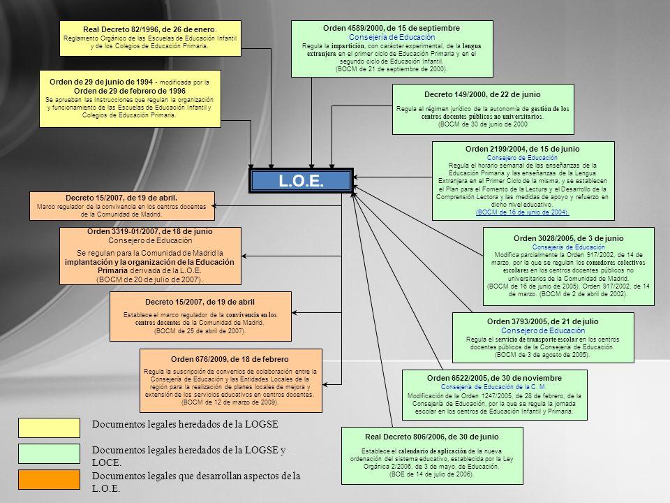 L.O.E. Documentos legales heredados de la LOGSE