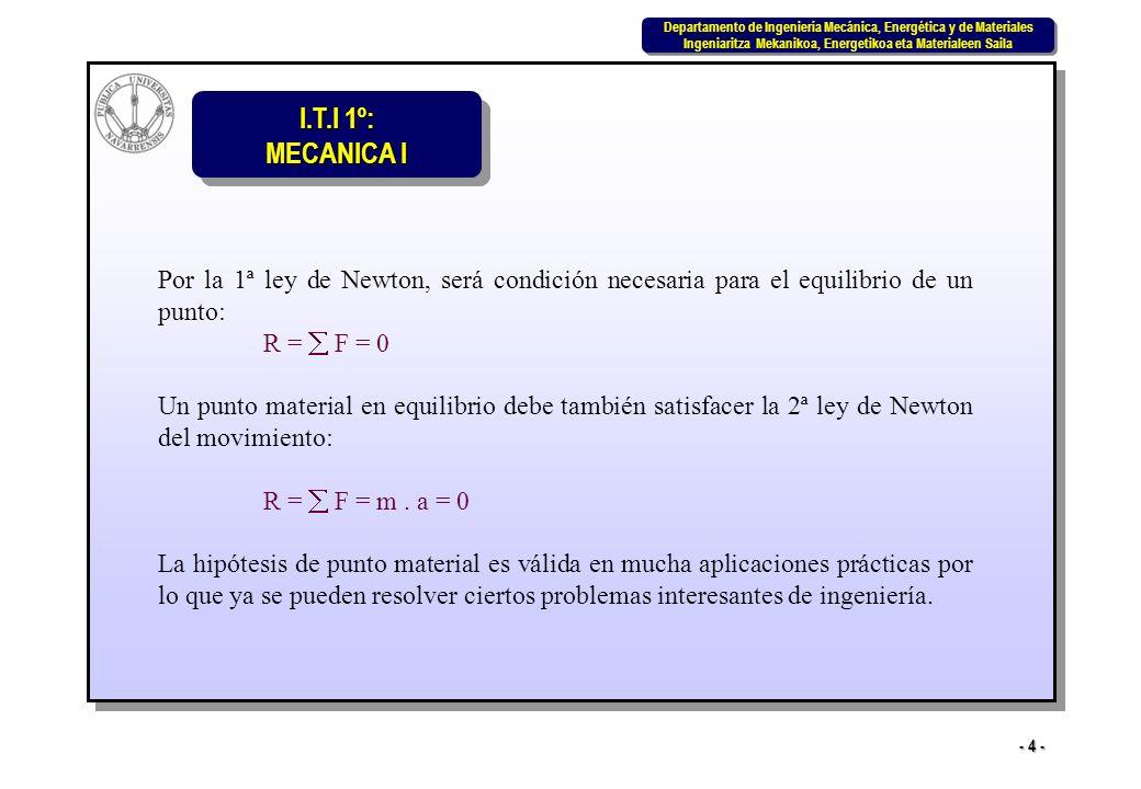 Por la 1ª ley de Newton, será condición necesaria para el equilibrio de un punto: