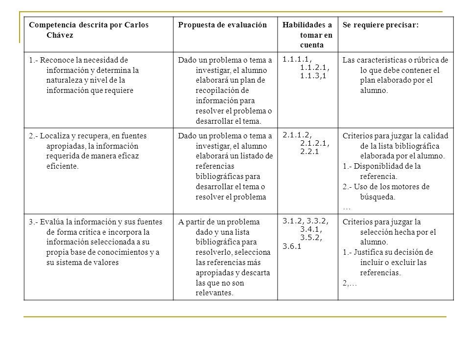 Competencia descrita por Carlos Chávez Propuesta de evaluación