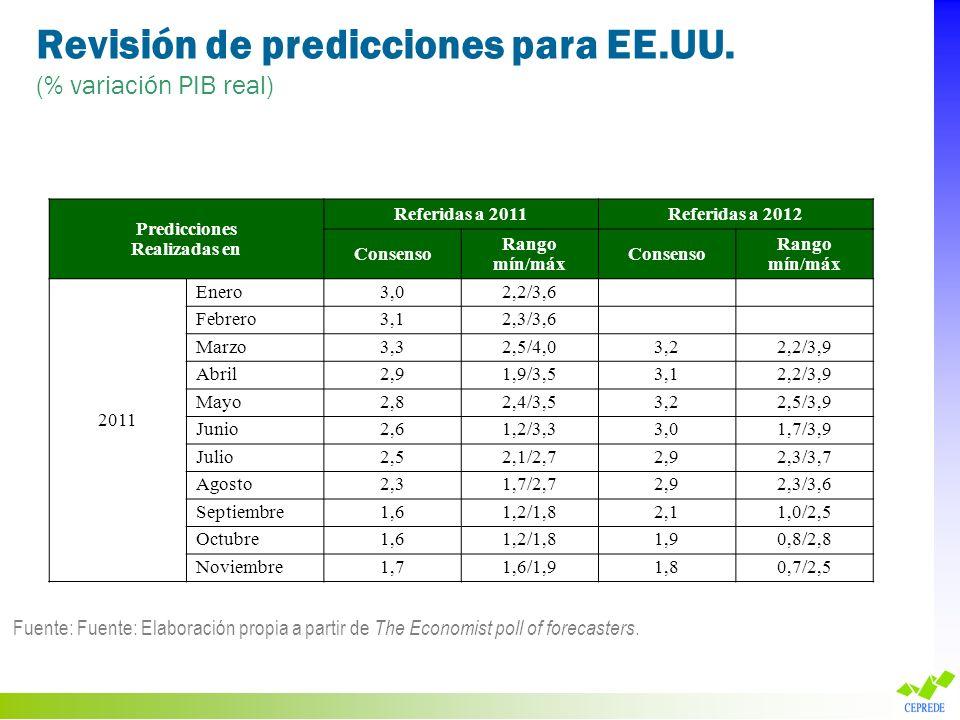 Revisión de predicciones para EE.UU.