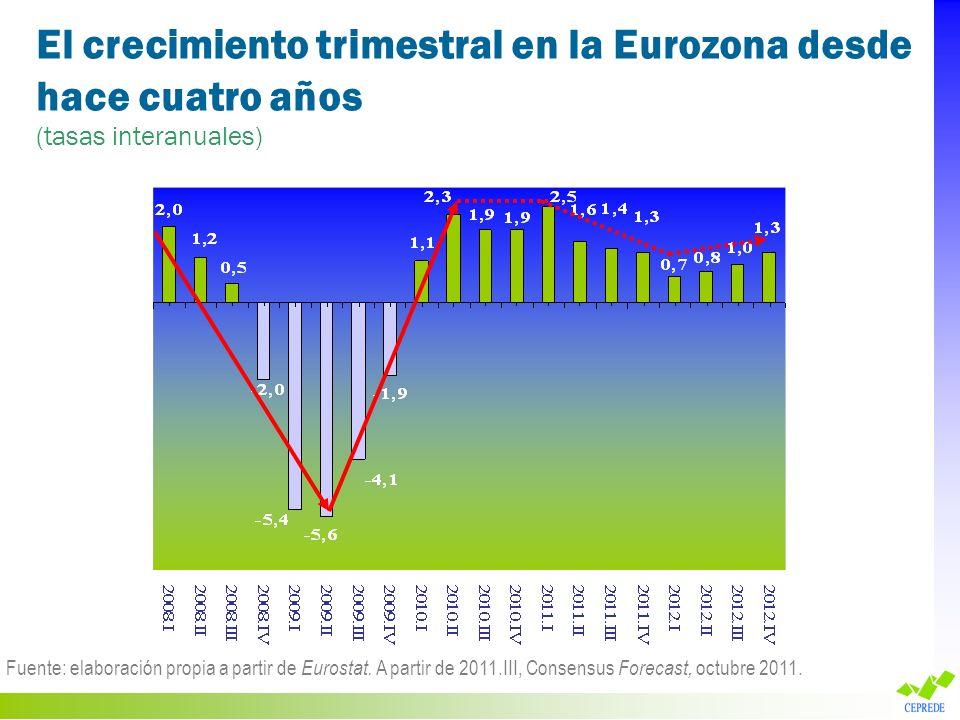 El crecimiento trimestral en la Eurozona desde hace cuatro años