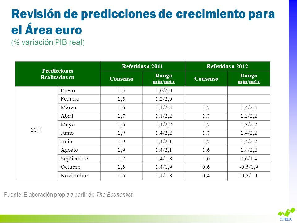 Revisión de predicciones de crecimiento para el Área euro