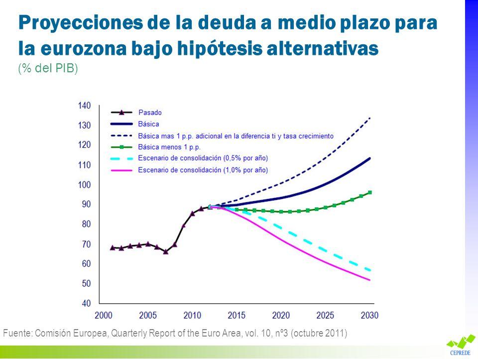 Proyecciones de la deuda a medio plazo para la eurozona bajo hipótesis alternativas