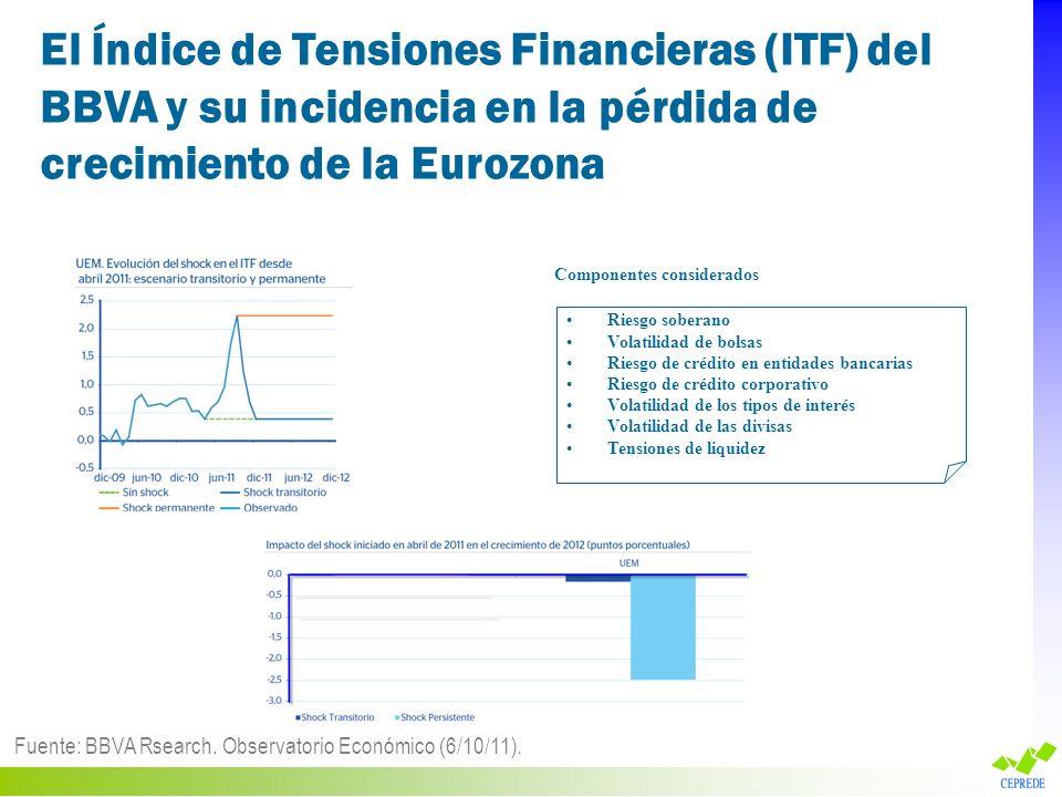 El Índice de Tensiones Financieras (ITF) del BBVA y su incidencia en la pérdida de crecimiento de la Eurozona