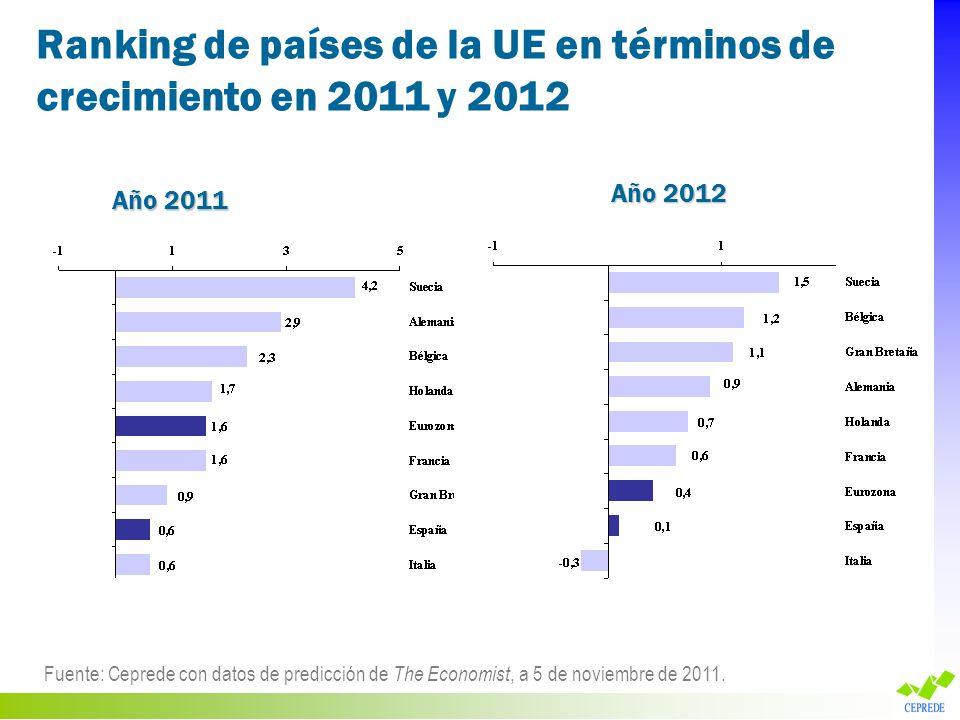 Ranking de países de la UE en términos de crecimiento en 2011 y 2012