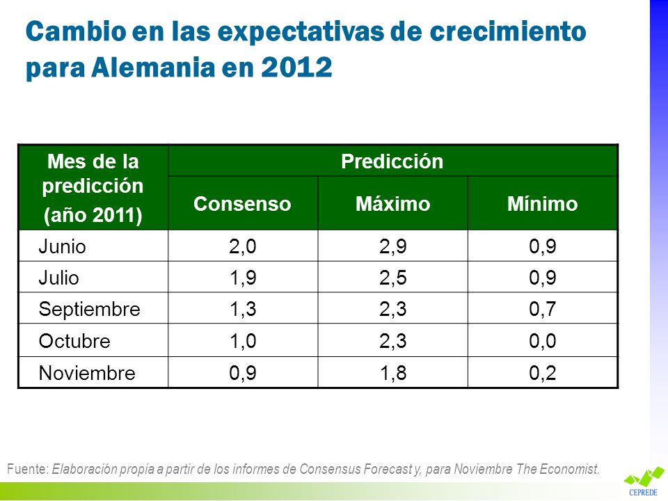 Cambio en las expectativas de crecimiento para Alemania en 2012