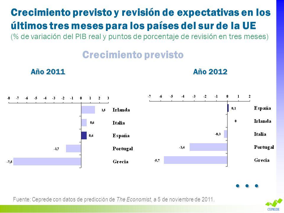 Crecimiento previsto y revisión de expectativas en los últimos tres meses para los países del sur de la UE