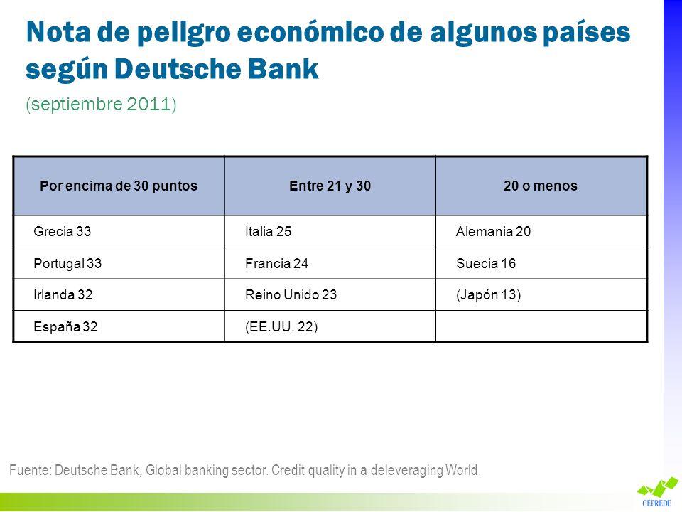 Nota de peligro económico de algunos países según Deutsche Bank