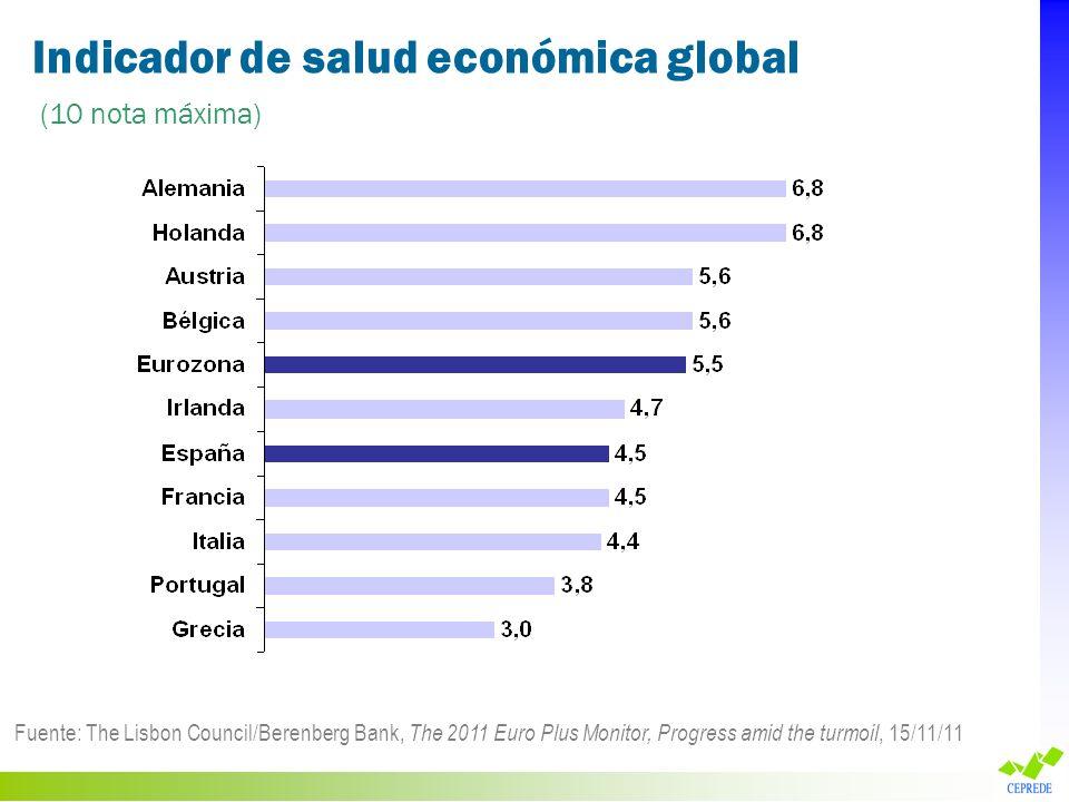 Indicador de salud económica global