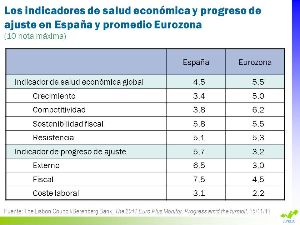 Los indicadores de salud económica y progreso de ajuste en España y promedio Eurozona
