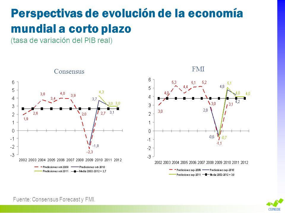 Perspectivas de evolución de la economía mundial a corto plazo