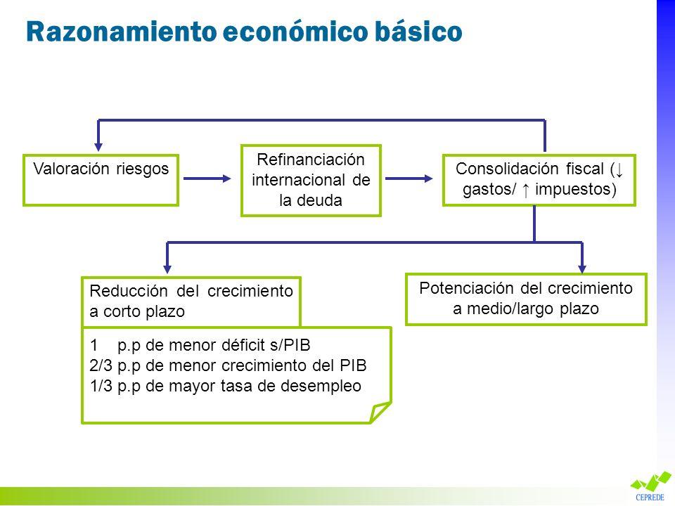 Razonamiento económico básico