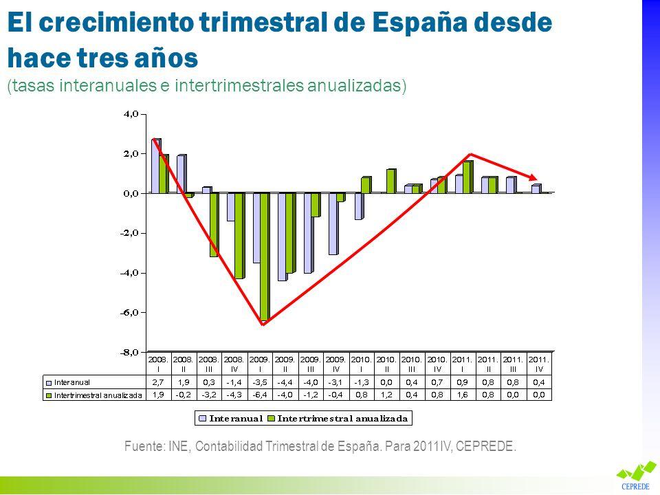 Fuente: INE, Contabilidad Trimestral de España. Para 2011IV, CEPREDE.