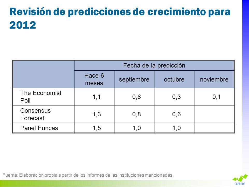 Revisión de predicciones de crecimiento para 2012