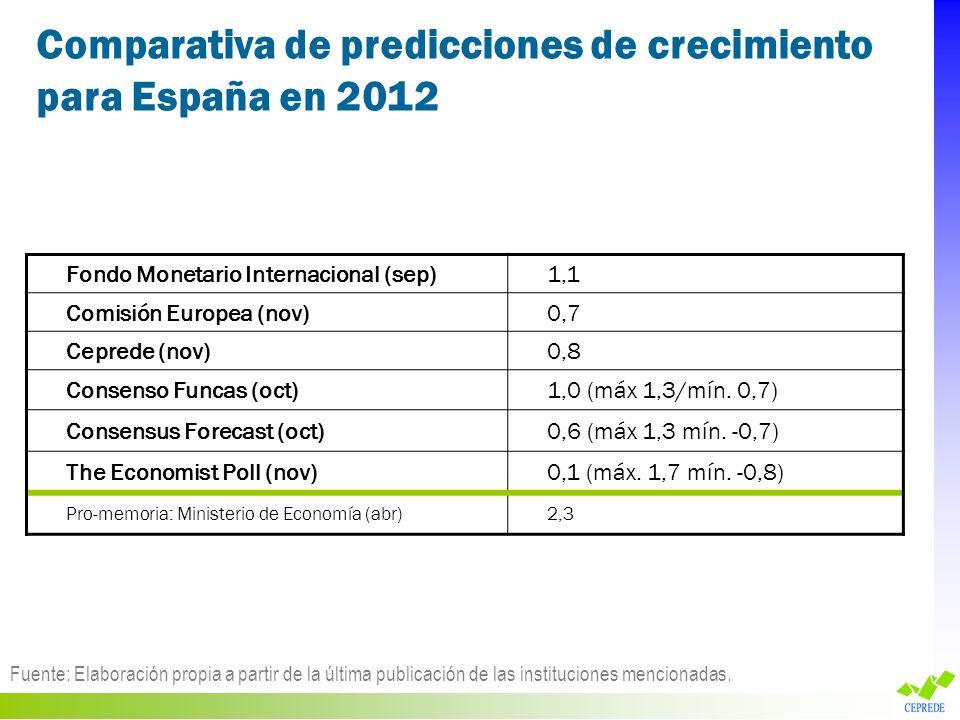 Comparativa de predicciones de crecimiento para España en 2012