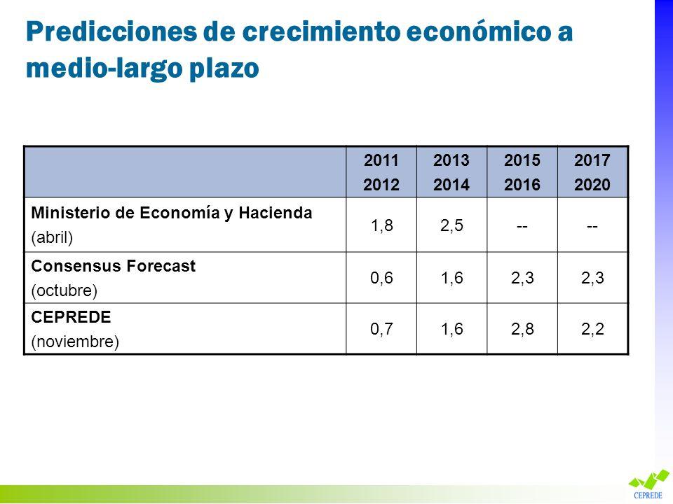 Predicciones de crecimiento económico a medio-largo plazo