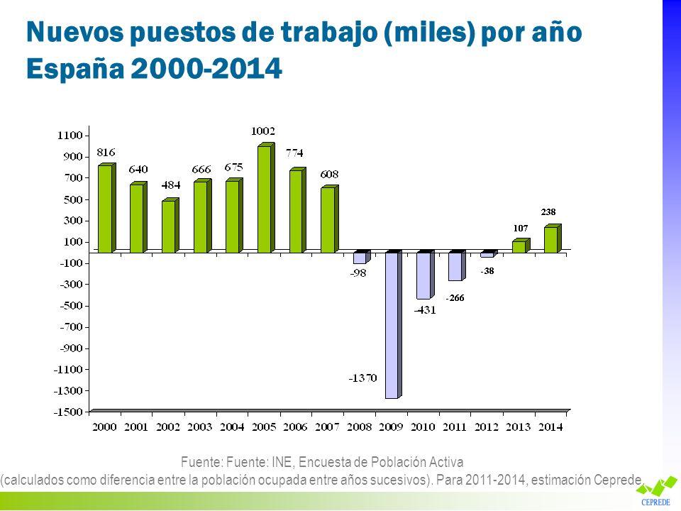 Fuente: Fuente: INE, Encuesta de Población Activa