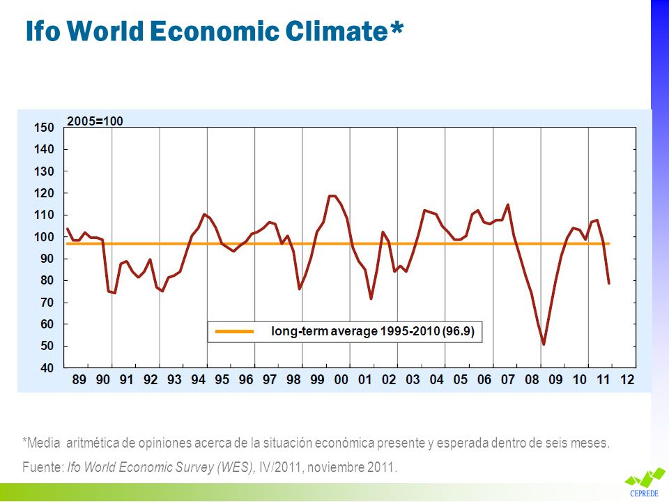 Ifo World Economic Climate*