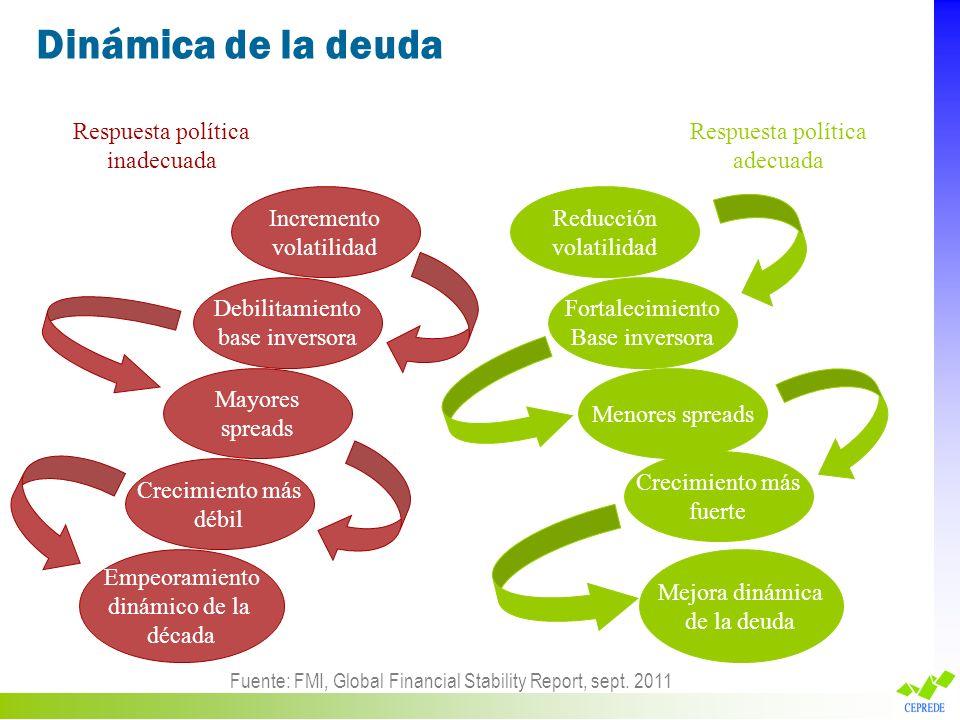 Dinámica de la deuda Respuesta política inadecuada