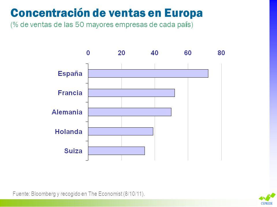 Concentración de ventas en Europa