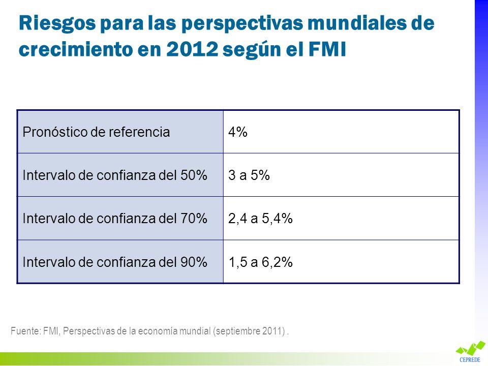 Riesgos para las perspectivas mundiales de crecimiento en 2012 según el FMI