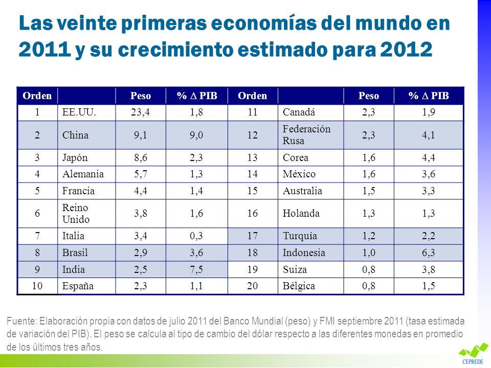 Las veinte primeras economías del mundo en 2011 y su crecimiento estimado para 2012