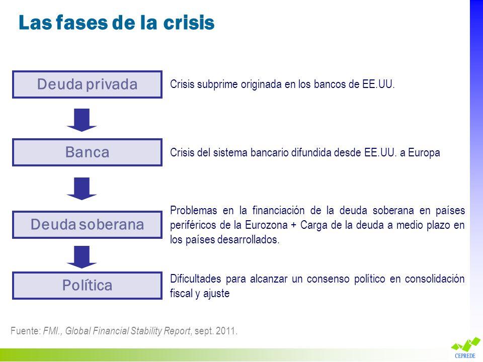 Las fases de la crisis Deuda privada Banca Deuda soberana Política