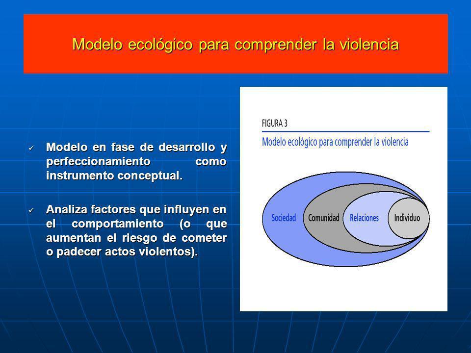 Modelo ecológico para comprender la violencia