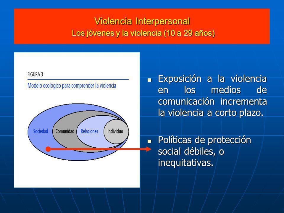 Violencia Interpersonal Los jóvenes y la violencia (10 a 29 años)
