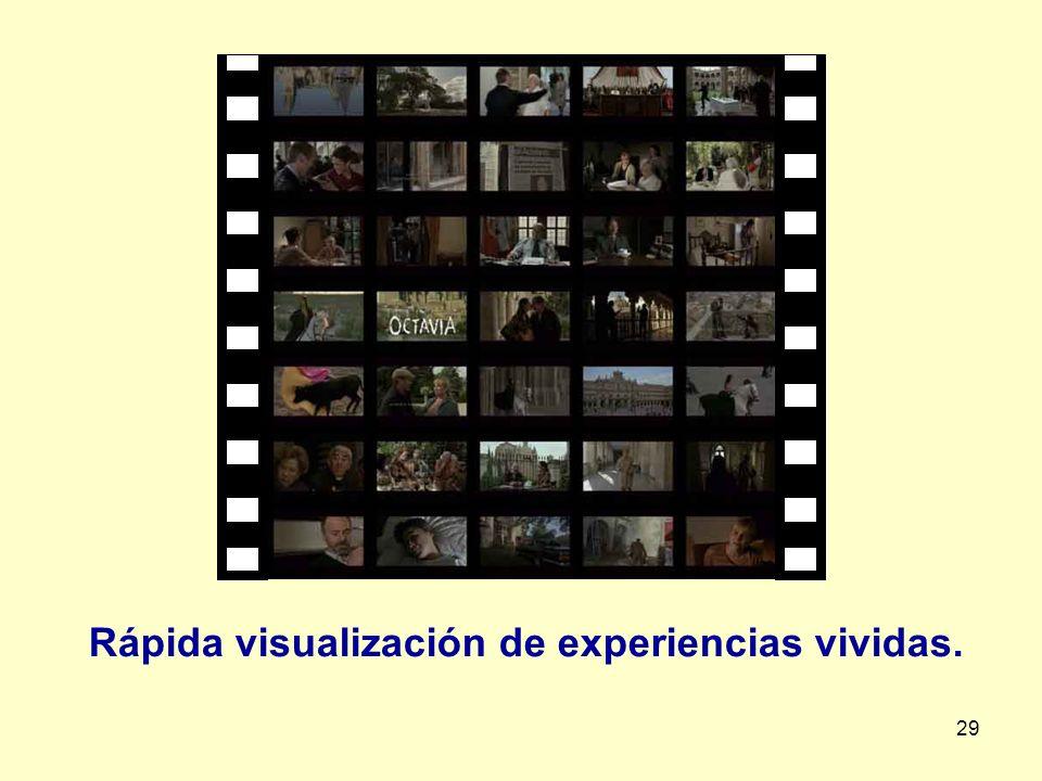 Rápida visualización de experiencias vividas.
