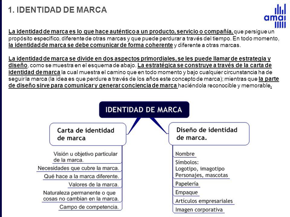 1. IDENTIDAD DE MARCA
