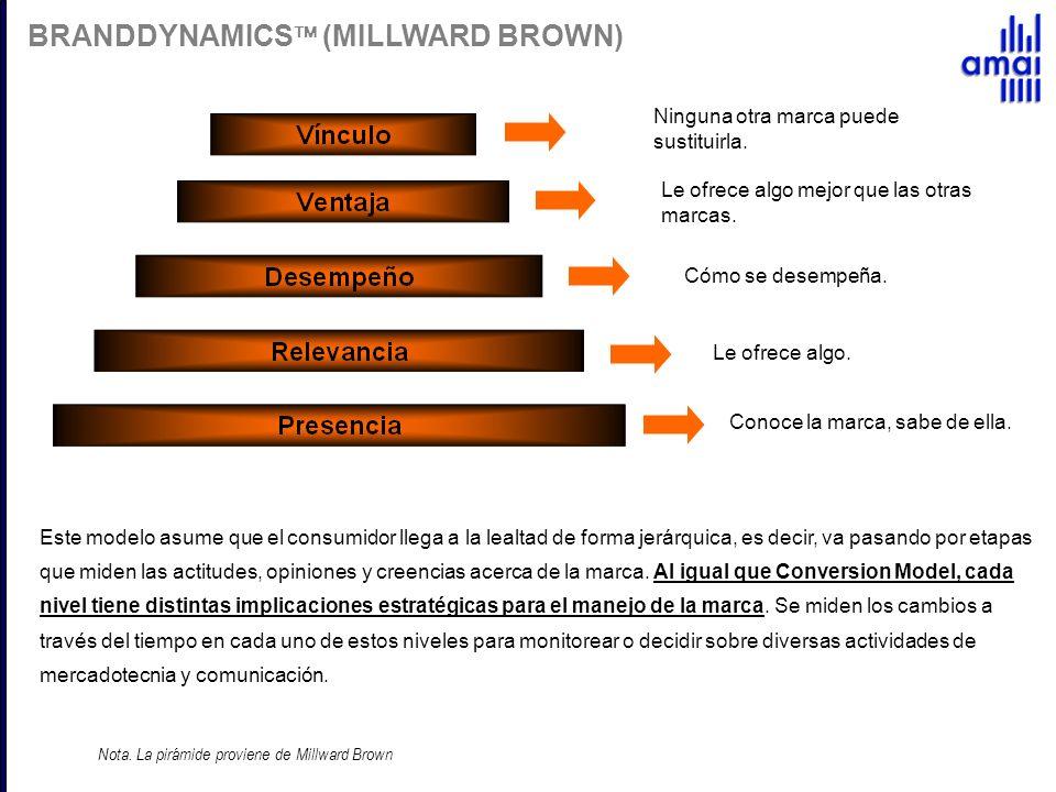 Nota. La pirámide proviene de Millward Brown