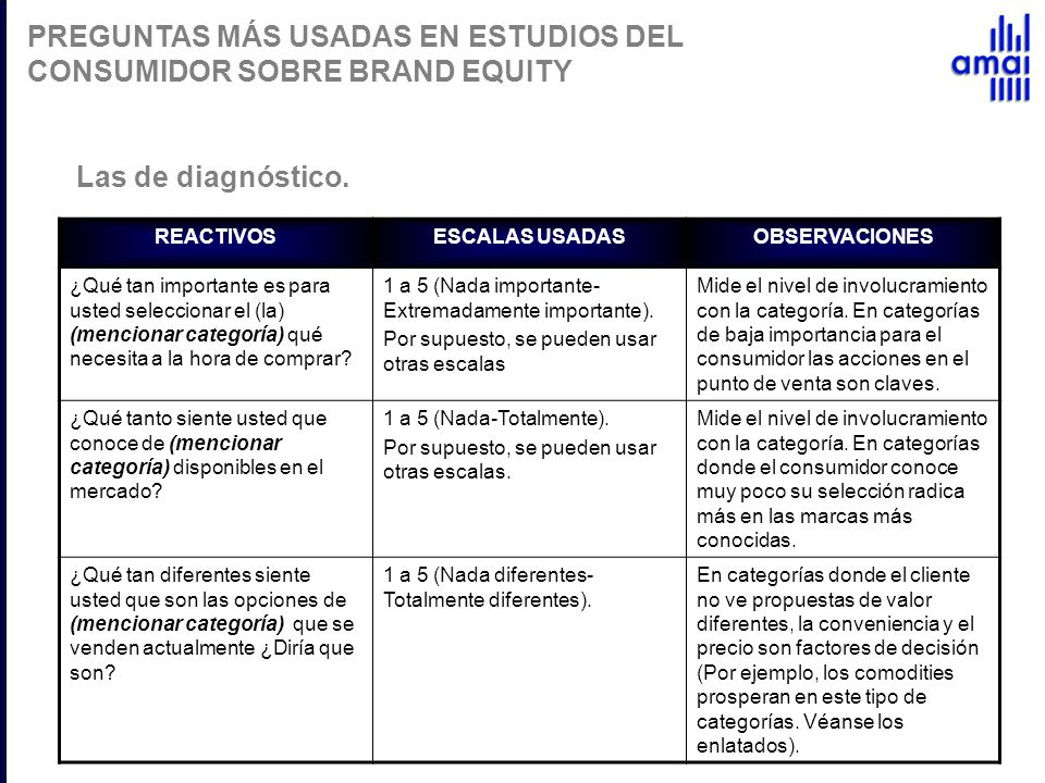 PREGUNTAS MÁS USADAS EN ESTUDIOS DEL CONSUMIDOR SOBRE BRAND EQUITY