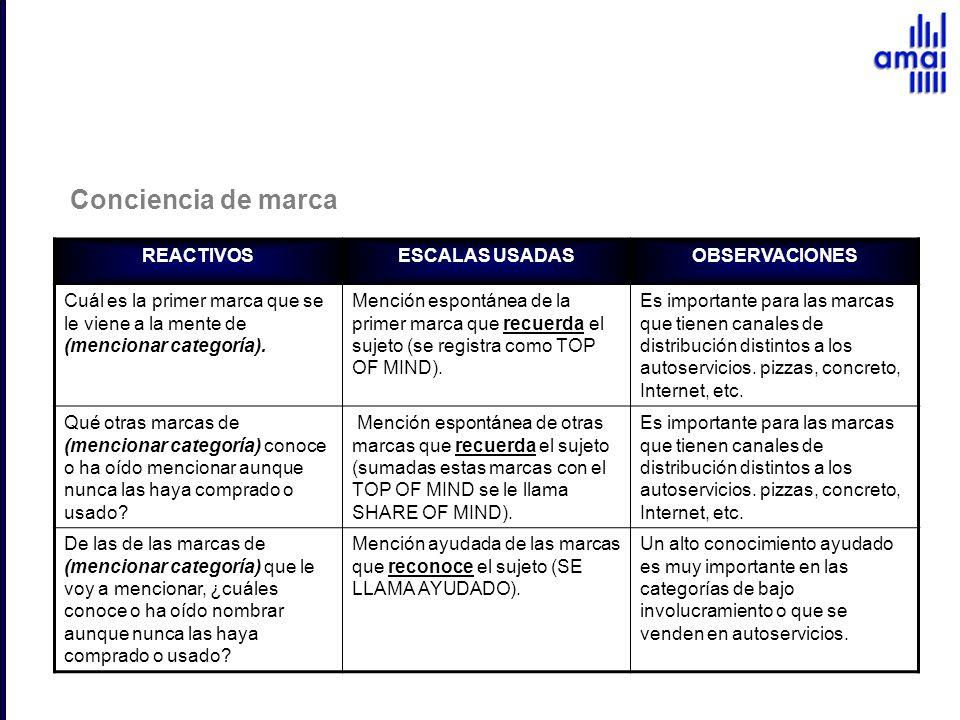 Conciencia de marca REACTIVOS ESCALAS USADAS OBSERVACIONES