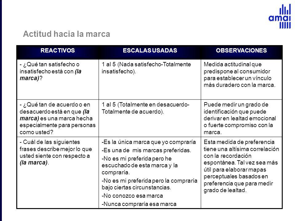 Actitud hacia la marca REACTIVOS ESCALAS USADAS OBSERVACIONES