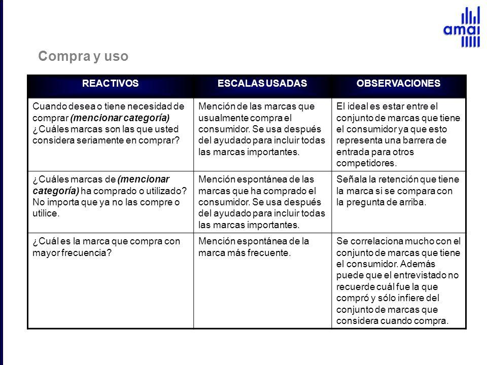 Compra y uso REACTIVOS ESCALAS USADAS OBSERVACIONES