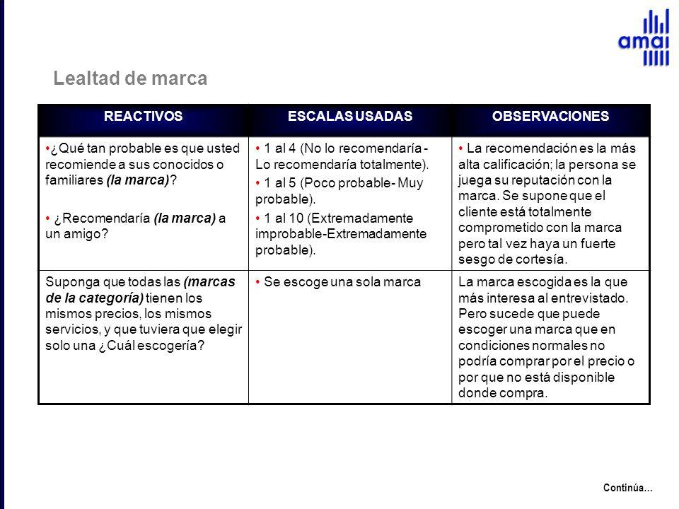 Lealtad de marca REACTIVOS ESCALAS USADAS OBSERVACIONES