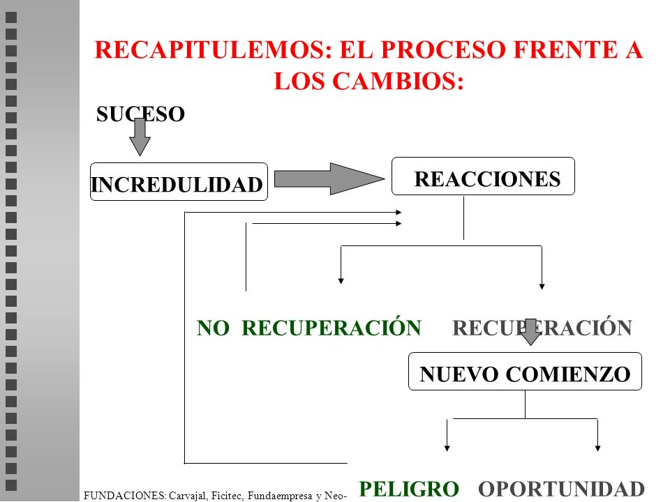 RECAPITULEMOS: EL PROCESO FRENTE A LOS CAMBIOS: