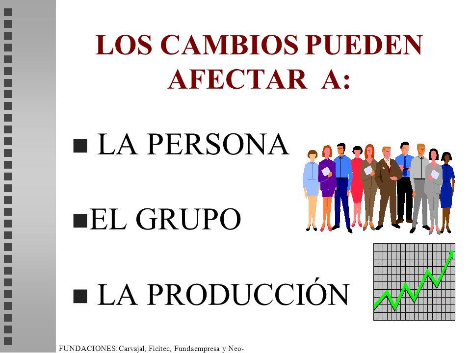 LOS CAMBIOS PUEDEN AFECTAR A: