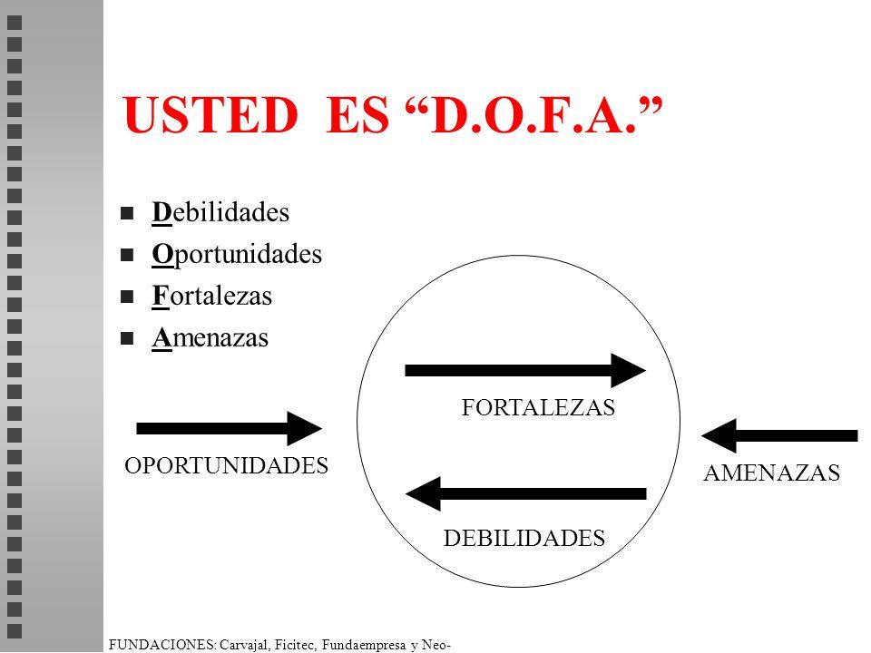 USTED ES D.O.F.A. Debilidades Oportunidades Fortalezas Amenazas