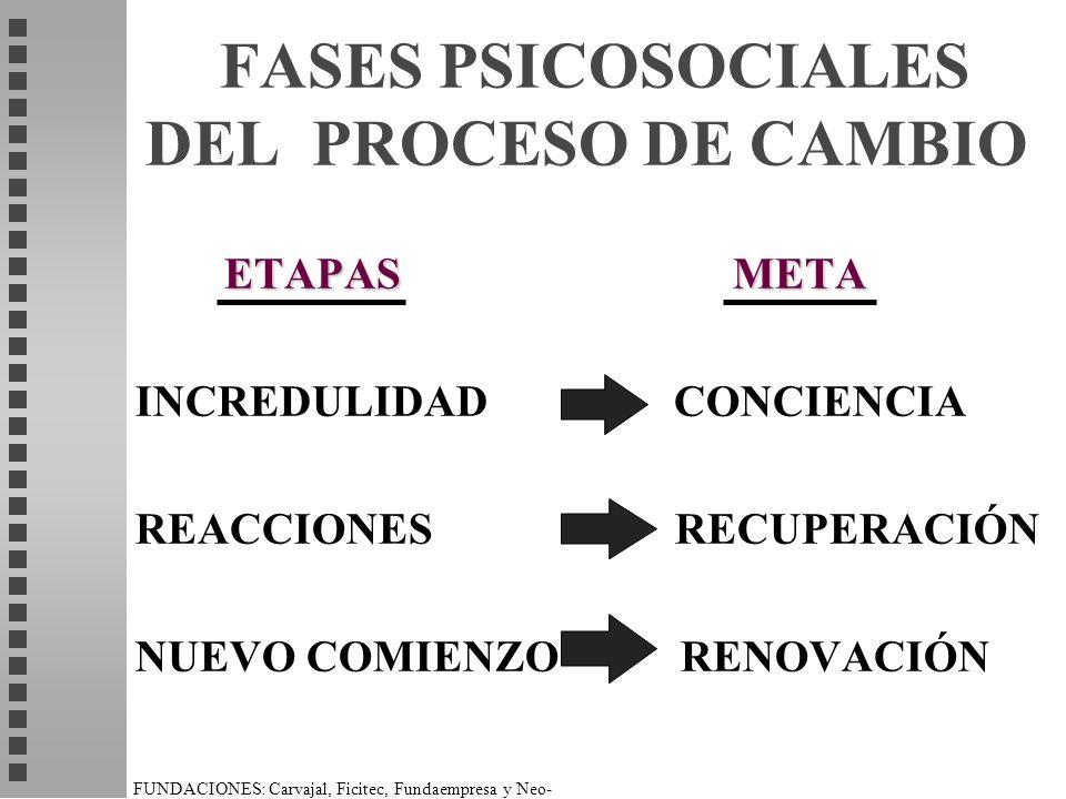 FASES PSICOSOCIALES DEL PROCESO DE CAMBIO