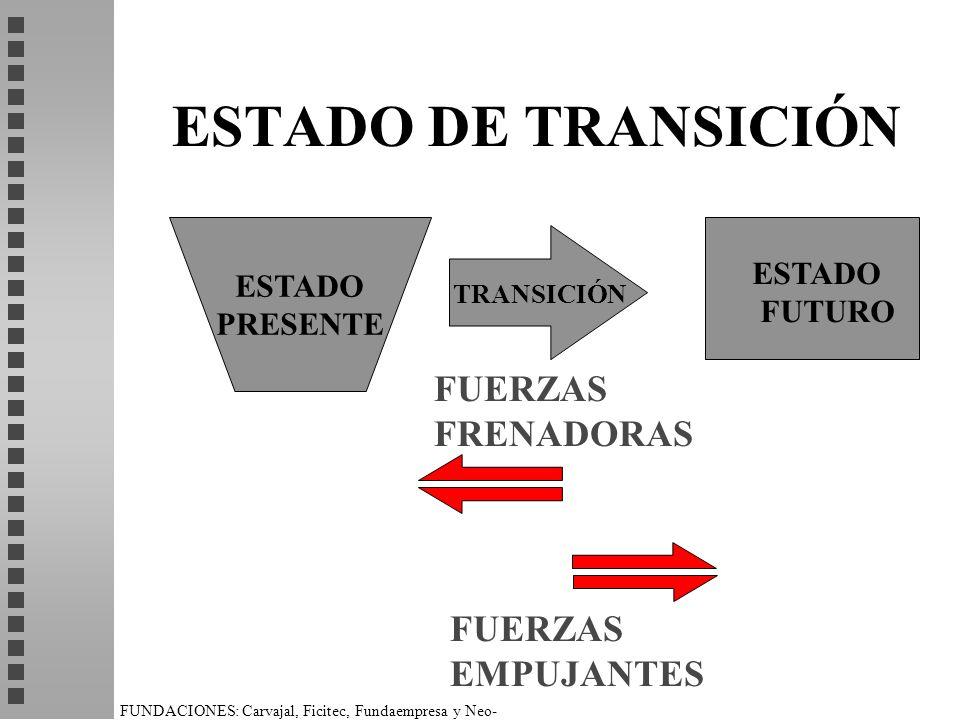 ESTADO DE TRANSICIÓN FUERZAS FRENADORAS FUERZAS EMPUJANTES ESTADO