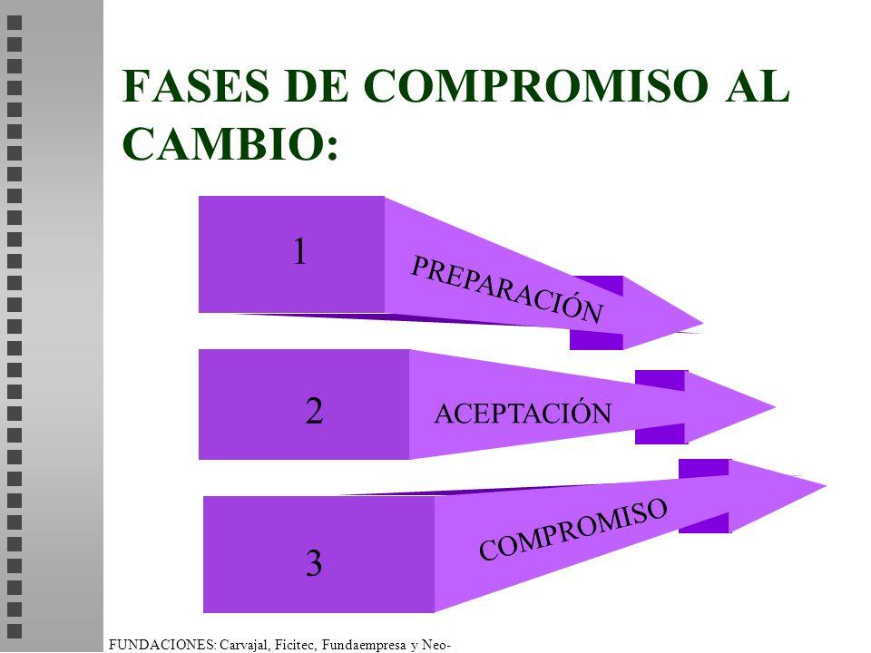 FASES DE COMPROMISO AL CAMBIO: