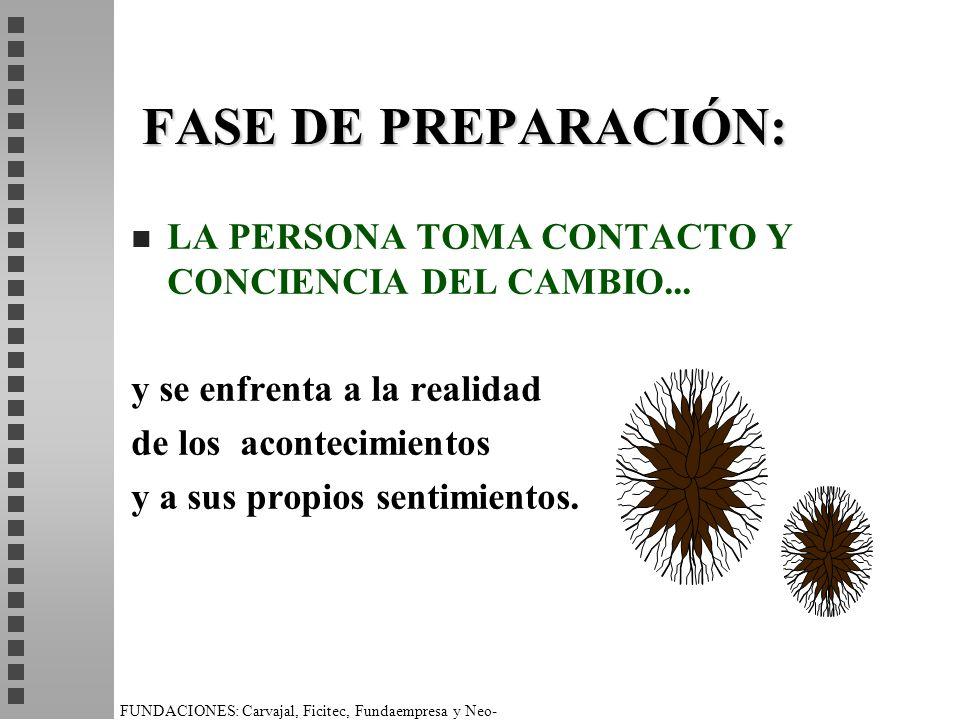 FASE DE PREPARACIÓN: LA PERSONA TOMA CONTACTO Y CONCIENCIA DEL CAMBIO... y se enfrenta a la realidad.