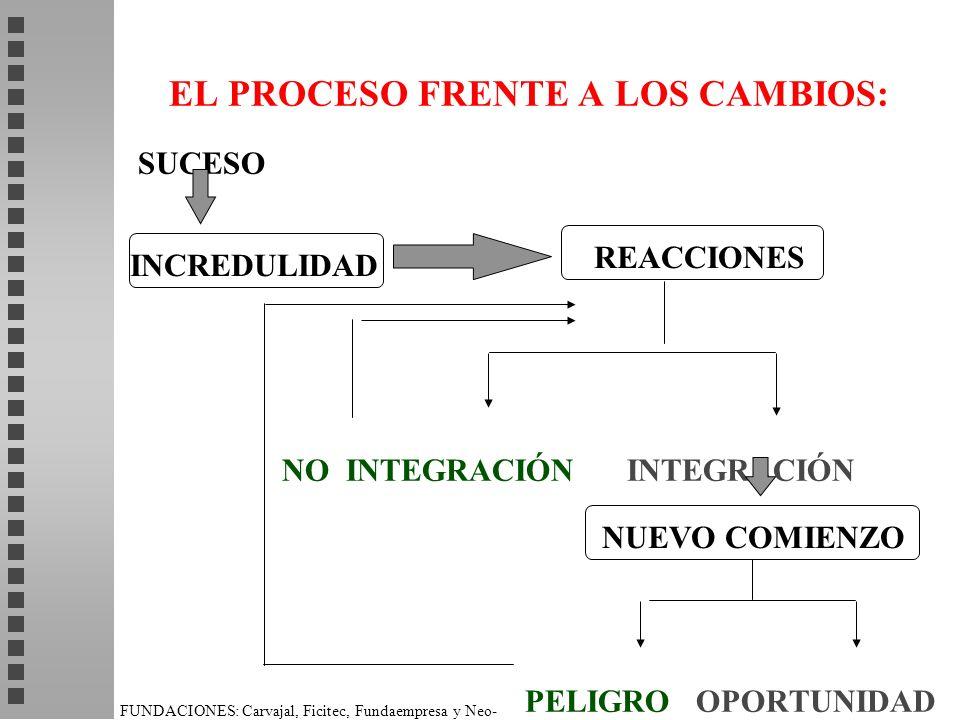 EL PROCESO FRENTE A LOS CAMBIOS: