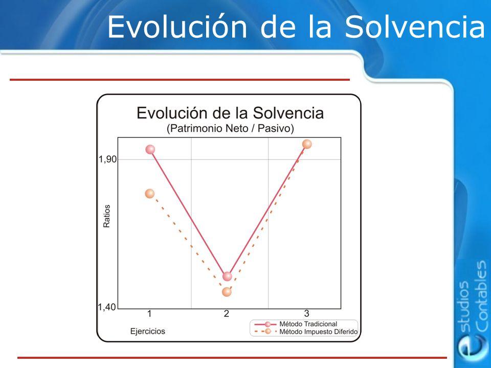 Evolución de la Solvencia