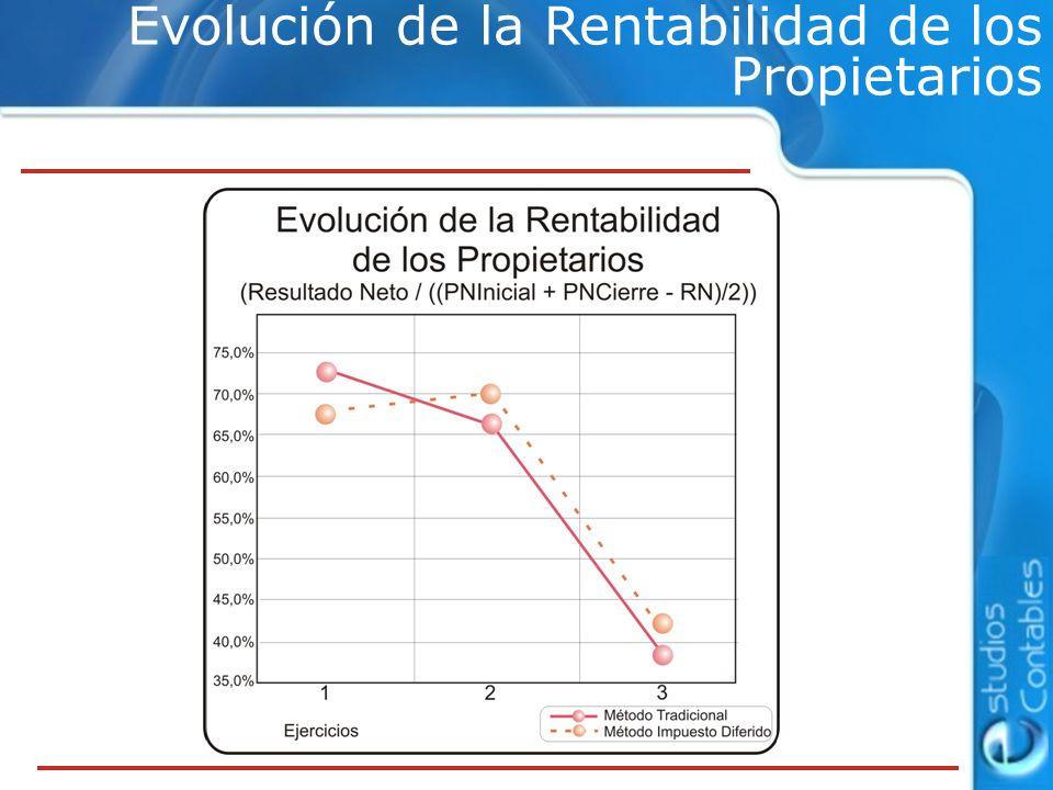 Evolución de la Rentabilidad de los Propietarios