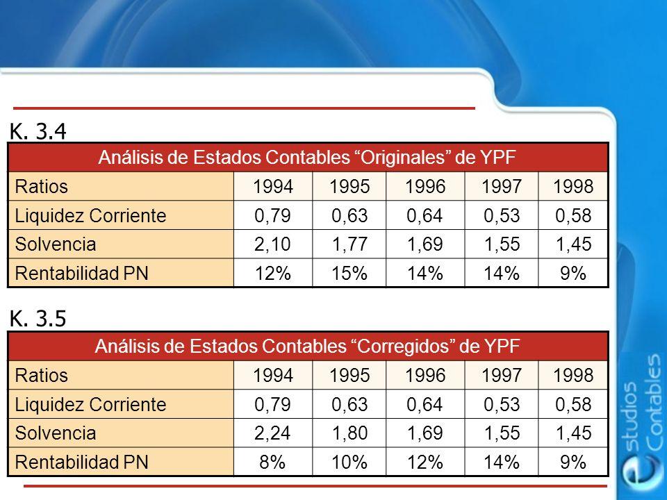 K. 3.4 K. 3.5 Análisis de Estados Contables Originales de YPF Ratios