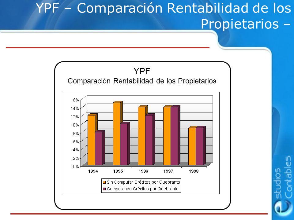 Comparación Rentabilidad de los Propietarios
