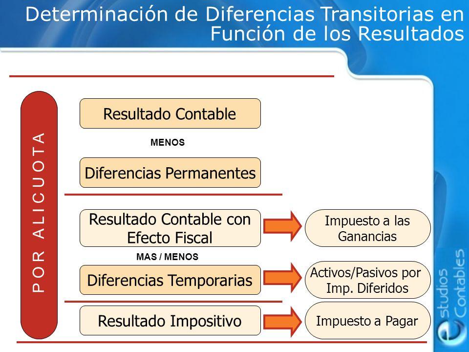 Determinación de Diferencias Transitorias en Función de los Resultados